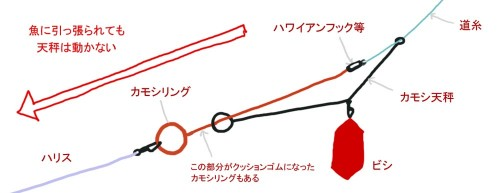 カモシ天秤図解